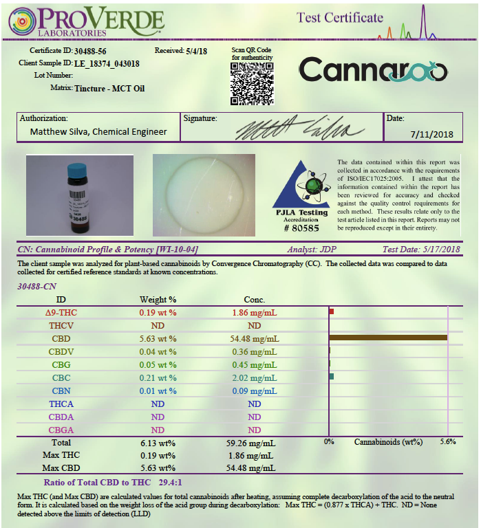 Cannaroo Lab Results
