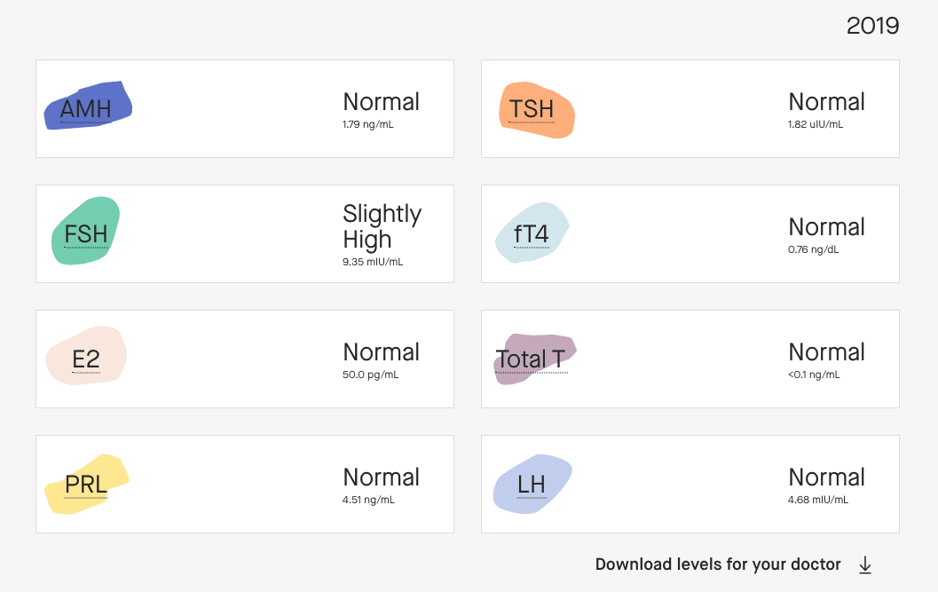 my modern fertility hormone test results