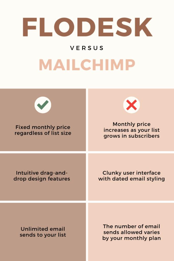 Flodesk vs. Mailchimp comparison chart